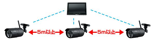 カメラ増設の注意点