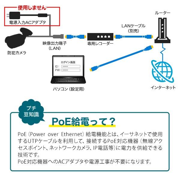 PoE給電