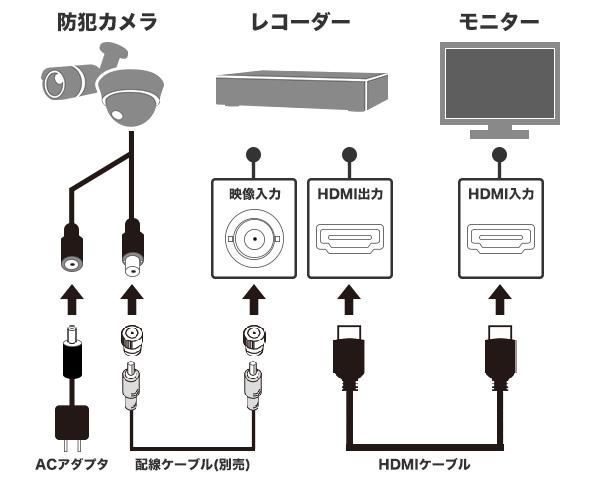 2ケーブル接続図