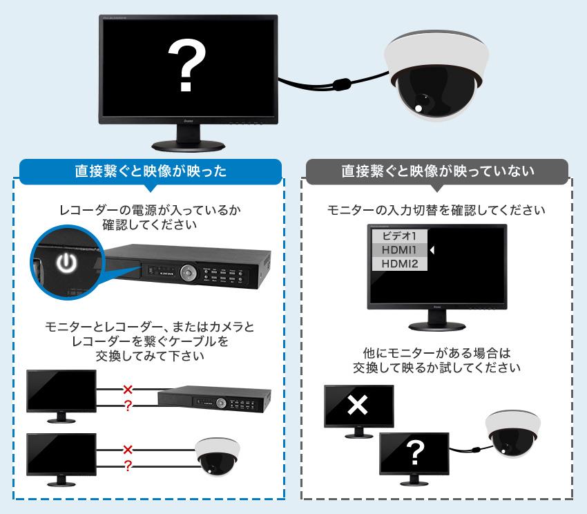 カメラのケーブルをモニターに直接つなぐと映像は移りますか?